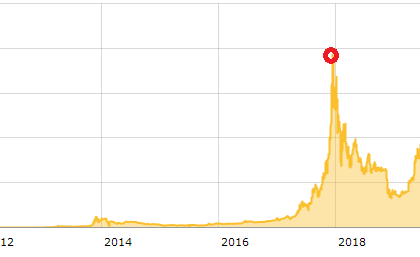 Bitcoin reaches its highest historical value